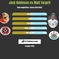 Jack Robinson vs Matt Targett h2h player stats