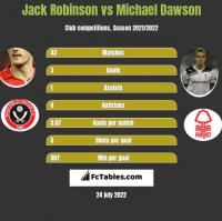 Jack Robinson vs Michael Dawson h2h player stats