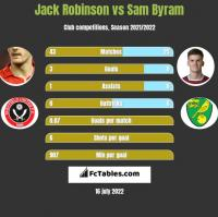 Jack Robinson vs Sam Byram h2h player stats