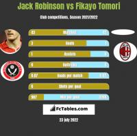Jack Robinson vs Fikayo Tomori h2h player stats
