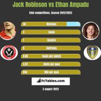 Jack Robinson vs Ethan Ampadu h2h player stats