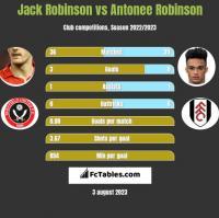 Jack Robinson vs Antonee Robinson h2h player stats