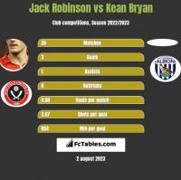Jack Robinson vs Kean Bryan h2h player stats