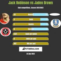 Jack Robinson vs Jaden Brown h2h player stats
