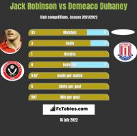 Jack Robinson vs Demeaco Duhaney h2h player stats
