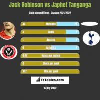 Jack Robinson vs Japhet Tanganga h2h player stats