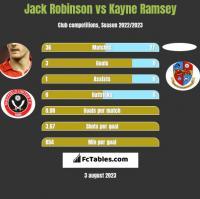 Jack Robinson vs Kayne Ramsey h2h player stats