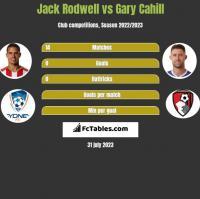 Jack Rodwell vs Gary Cahill h2h player stats