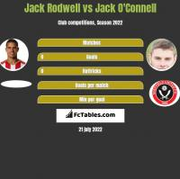 Jack Rodwell vs Jack O'Connell h2h player stats