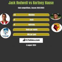 Jack Rodwell vs Kortney Hause h2h player stats