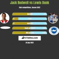 Jack Rodwell vs Lewis Dunk h2h player stats