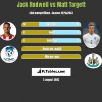 Jack Rodwell vs Matt Targett h2h player stats