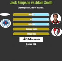 Jack Simpson vs Adam Smith h2h player stats