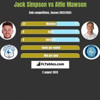 Jack Simpson vs Alfie Mawson h2h player stats