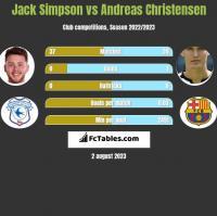 Jack Simpson vs Andreas Christensen h2h player stats