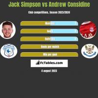 Jack Simpson vs Andrew Considine h2h player stats
