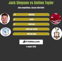 Jack Simpson vs Ashton Taylor h2h player stats