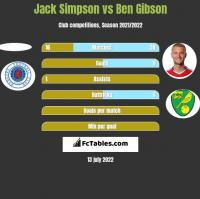 Jack Simpson vs Ben Gibson h2h player stats