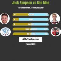Jack Simpson vs Ben Mee h2h player stats
