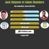 Jack Simpson vs Calum Chambers h2h player stats