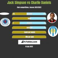 Jack Simpson vs Charlie Daniels h2h player stats