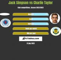 Jack Simpson vs Charlie Taylor h2h player stats