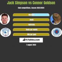 Jack Simpson vs Connor Goldson h2h player stats