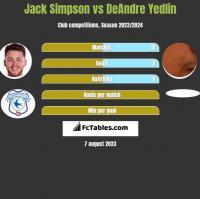 Jack Simpson vs DeAndre Yedlin h2h player stats