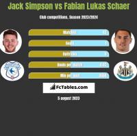 Jack Simpson vs Fabian Lukas Schaer h2h player stats