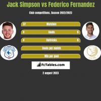 Jack Simpson vs Federico Fernandez h2h player stats