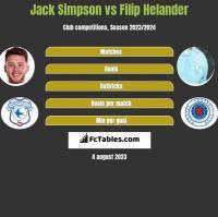 Jack Simpson vs Filip Helander h2h player stats