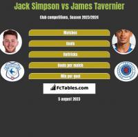 Jack Simpson vs James Tavernier h2h player stats