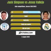 Jack Simpson vs Jesus Vallejo h2h player stats