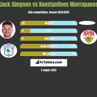 Jack Simpson vs Konstantinos Mavropanos h2h player stats