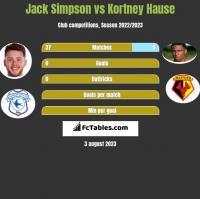 Jack Simpson vs Kortney Hause h2h player stats
