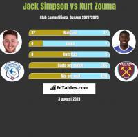 Jack Simpson vs Kurt Zouma h2h player stats