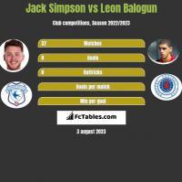 Jack Simpson vs Leon Balogun h2h player stats
