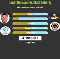 Jack Simpson vs Matt Doherty h2h player stats