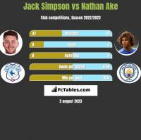 Jack Simpson vs Nathan Ake h2h player stats