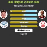 Jack Simpson vs Steve Cook h2h player stats