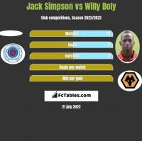 Jack Simpson vs Willy Boly h2h player stats