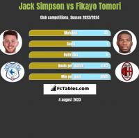 Jack Simpson vs Fikayo Tomori h2h player stats