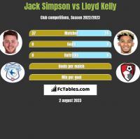 Jack Simpson vs Lloyd Kelly h2h player stats