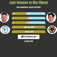 Jack Simpson vs Max Kilman h2h player stats