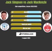 Jack Simpson vs Jack MacKenzie h2h player stats