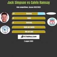 Jack Simpson vs Calvin Ramsay h2h player stats