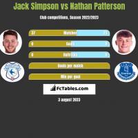 Jack Simpson vs Nathan Patterson h2h player stats