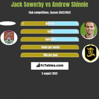 Jack Sowerby vs Andrew Shinnie h2h player stats