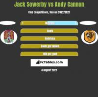 Jack Sowerby vs Andy Cannon h2h player stats
