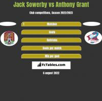 Jack Sowerby vs Anthony Grant h2h player stats